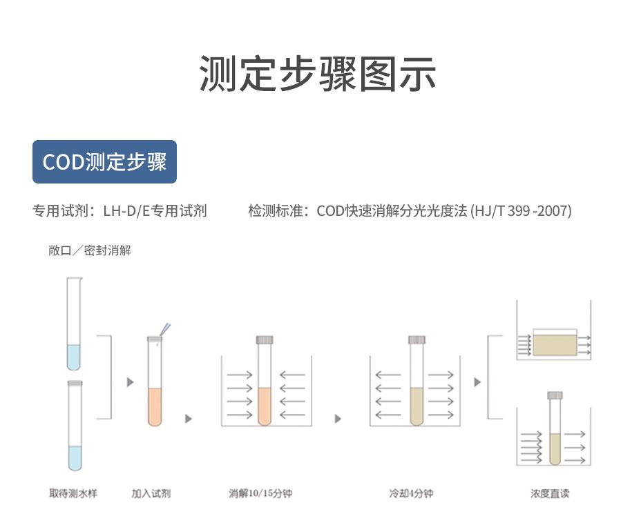 30孔雙溫區智能COD消解儀