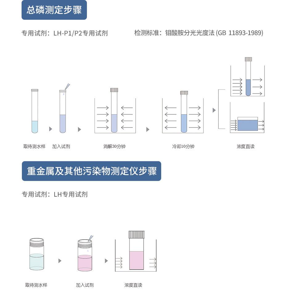 多參數水質測定儀